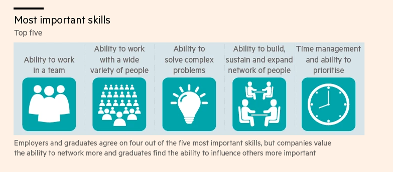 Soft-skills are important for your career - B.H.M.S. Lucerne